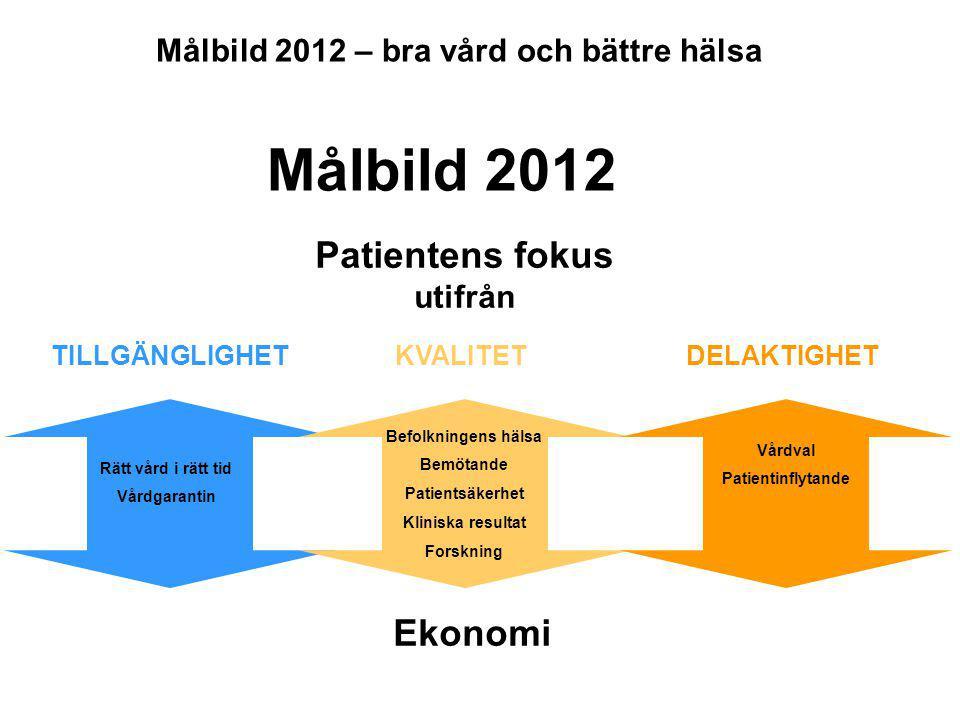 Målbild 2012 – bra vård och bättre hälsa Patientens fokus utifrån TILLGÄNGLIGHET KVALITET DELAKTIGHET Ekonomi Rätt vård i rätt tid Vårdgarantin Befolk