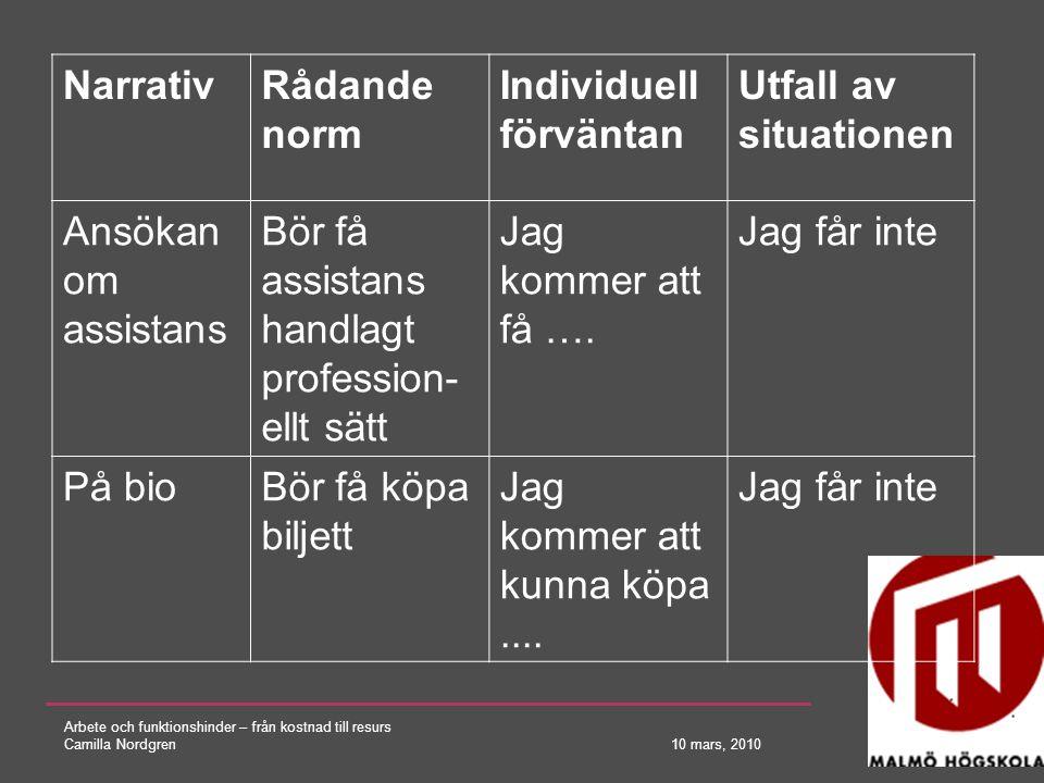 Arbete och funktionshinder – från kostnad till resurs Camilla Nordgren 10 mars, 2010 NarrativRådande norm Individuell förväntan Utfall av situationen