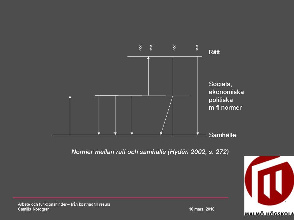 Arbete och funktionshinder – från kostnad till resurs Camilla Nordgren 10 mars, 2010 § § Rätt Sociala, ekonomiska politiska m fl normer Samhälle Norme