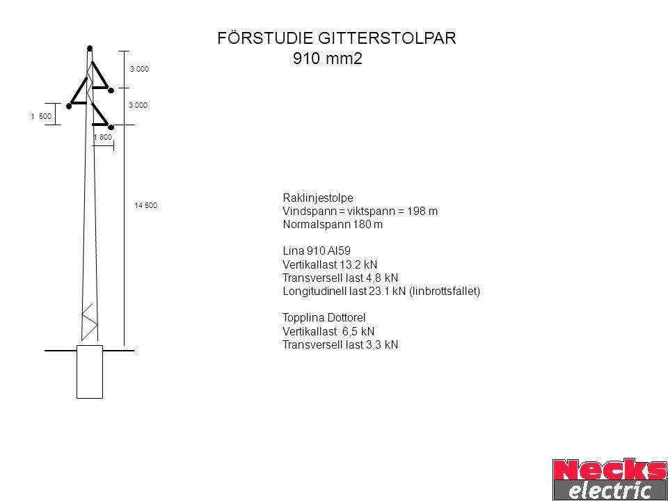 14 500 1 800 3 000 1 500 FÖRSTUDIE GITTERSTOLPAR 593 mm2 Raklinjestolpe Vindspann = viktspann = 198m Normalspann 180 Lina 593 Al59 Vertikallast 10,6 kN Transversell last 4,4 kN Longitudinell last 17,0 kN (linbrottsfallet) Topplina Dottorel Vertikallast 6,5 kN Transversell last 3,3 kN