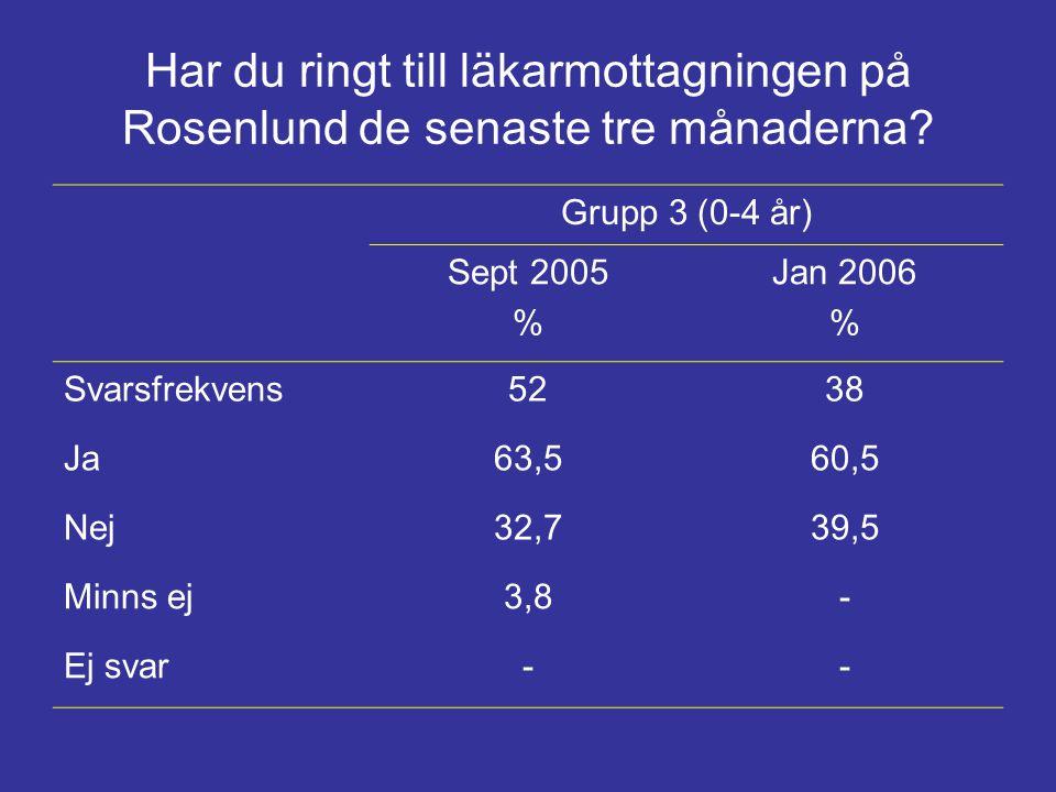 Har du ringt till läkarmottagningen på Rosenlund de senaste tre månaderna? Grupp 3 (0-4 år) Sept 2005 % Jan 2006 % Svarsfrekvens5238 Ja63,560,5 Nej32,