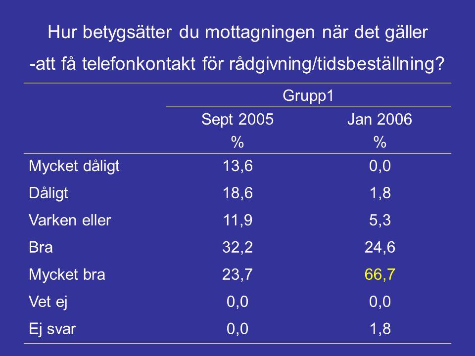 Hur betygsätter du mottagningen när det gäller -att få telefonkontakt för rådgivning/tidsbeställning? Grupp1 Sept 2005 % Jan 2006 % Mycket dåligt13,60