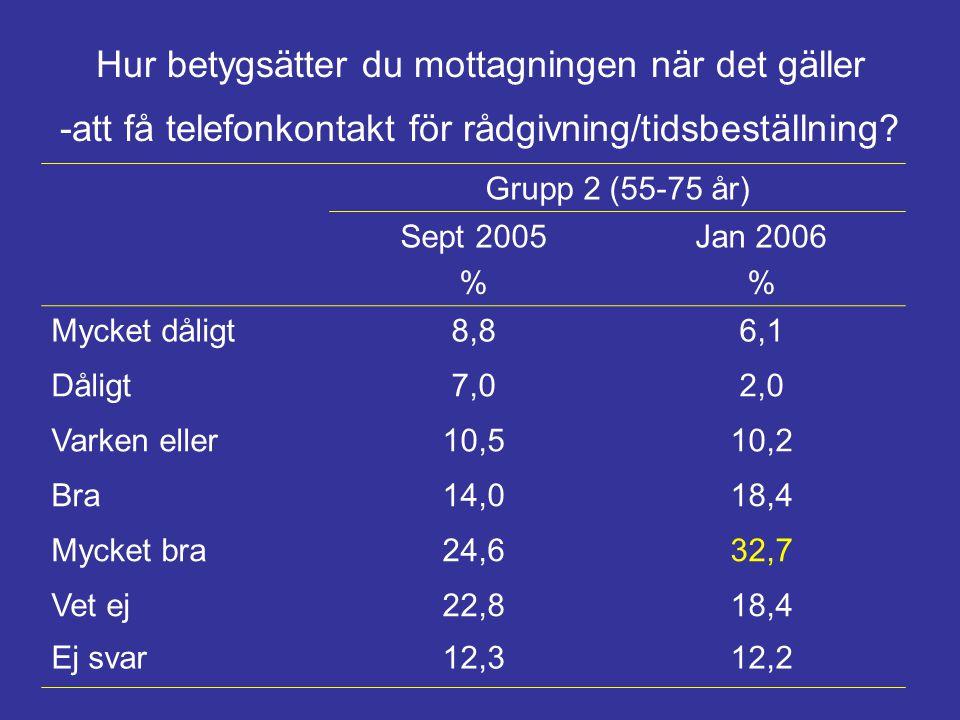 Hur betygsätter du mottagningen när det gäller -att få telefonkontakt för rådgivning/tidsbeställning? Grupp 2 (55-75 år) Sept 2005 % Jan 2006 % Mycket