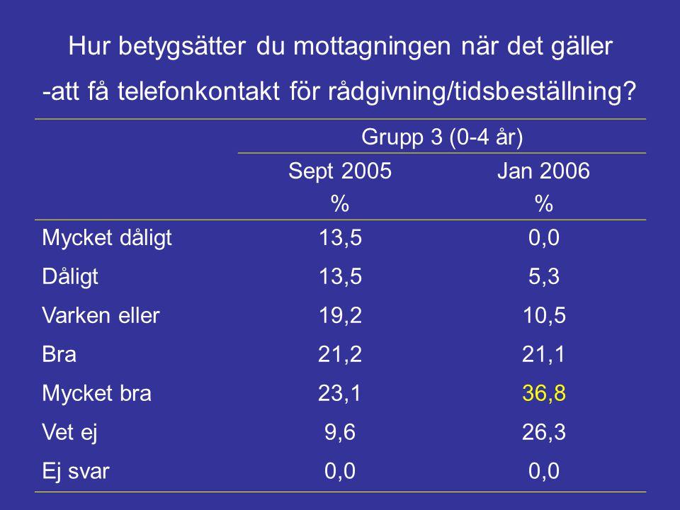 Hur betygsätter du mottagningen när det gäller -att få telefonkontakt för rådgivning/tidsbeställning? Grupp 3 (0-4 år) Sept 2005 % Jan 2006 % Mycket d