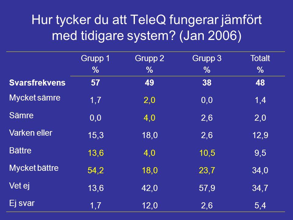 Hur tycker du att TeleQ fungerar jämfört med tidigare system? (Jan 2006) Grupp 1 % Grupp 2 % Grupp 3 % Totalt % Svarsfrekvens 57493848 Mycket sämre 1,