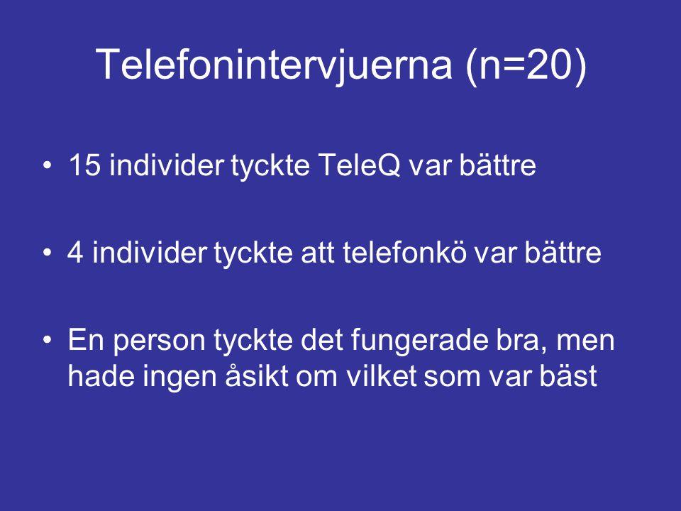 Telefonintervjuerna (n=20) 15 individer tyckte TeleQ var bättre 4 individer tyckte att telefonkö var bättre En person tyckte det fungerade bra, men ha