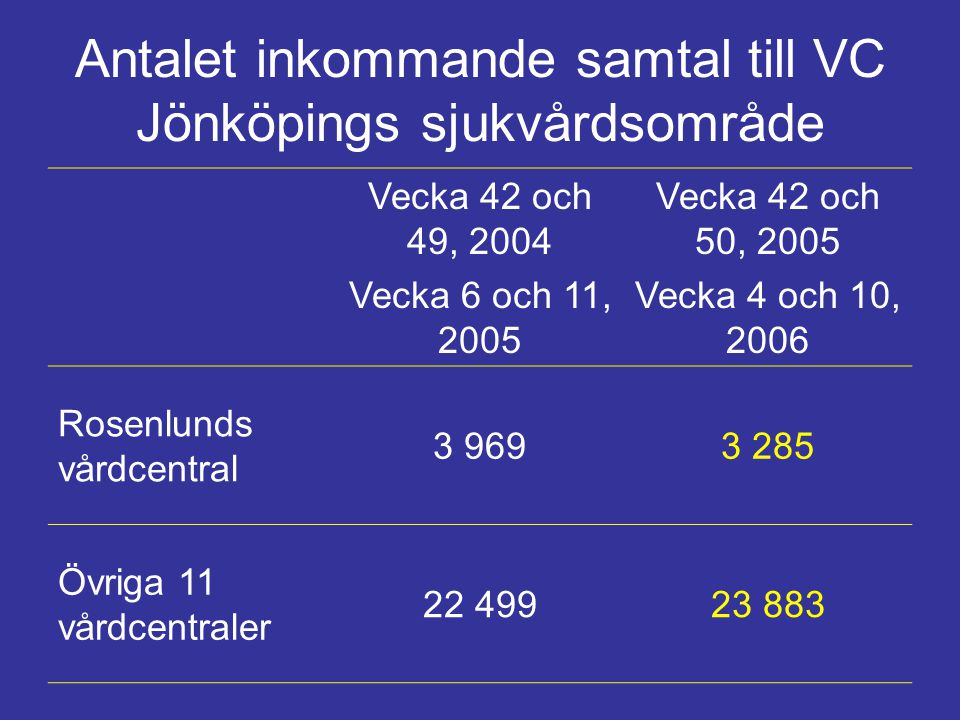 Antalet inkommande samtal till VC Jönköpings sjukvårdsområde Vecka 42 och 49, 2004 Vecka 6 och 11, 2005 Vecka 42 och 50, 2005 Vecka 4 och 10, 2006 Ros