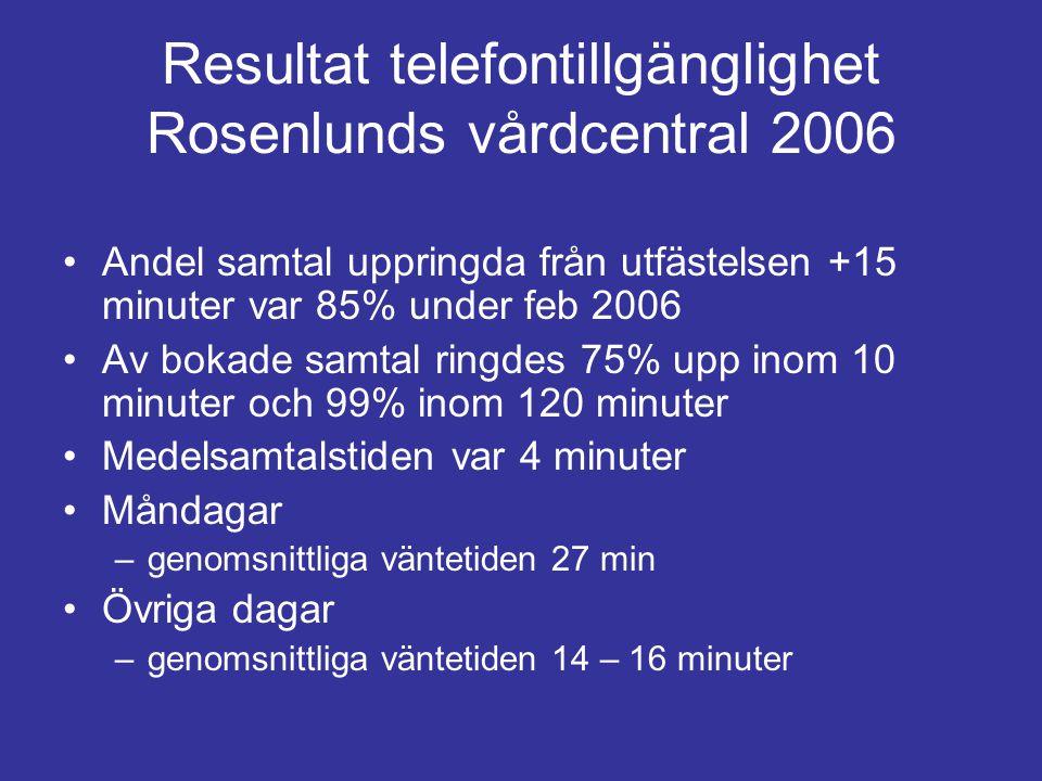 Resultat telefontillgänglighet Rosenlunds vårdcentral 2006 Andel samtal uppringda från utfästelsen +15 minuter var 85% under feb 2006 Av bokade samtal