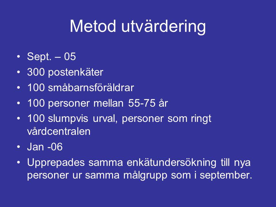 Metod utvärdering Sept. – 05 300 postenkäter 100 småbarnsföräldrar 100 personer mellan 55-75 år 100 slumpvis urval, personer som ringt vårdcentralen J