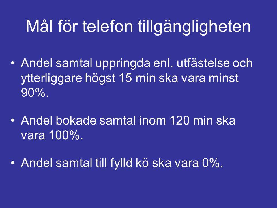 Mål för telefon tillgängligheten Andel samtal uppringda enl. utfästelse och ytterliggare högst 15 min ska vara minst 90%. Andel bokade samtal inom 120