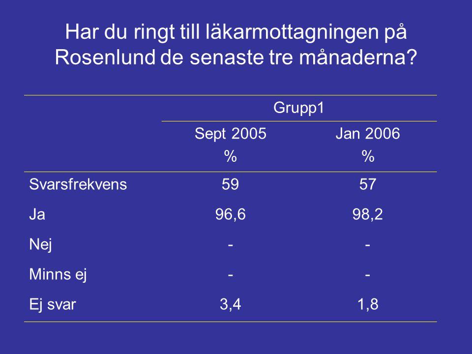 Har du ringt till läkarmottagningen på Rosenlund de senaste tre månaderna? Grupp1 Sept 2005 % Jan 2006 % Svarsfrekvens5957 Ja96,698,2 Nej-- Minns ej--