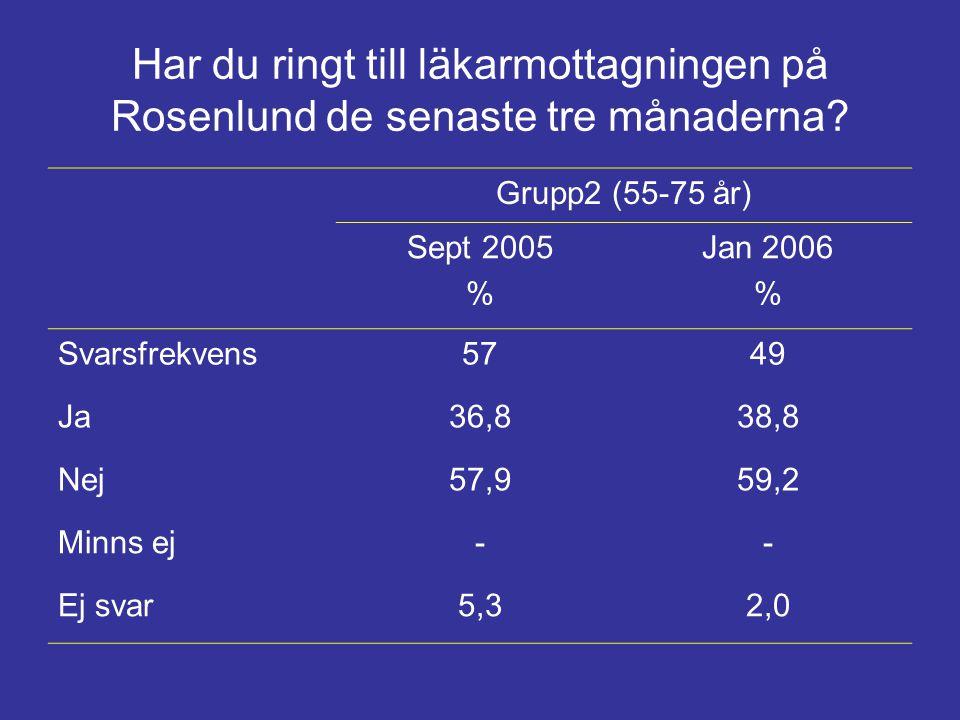Har du ringt till läkarmottagningen på Rosenlund de senaste tre månaderna? Grupp2 (55-75 år) Sept 2005 % Jan 2006 % Svarsfrekvens5749 Ja36,838,8 Nej57