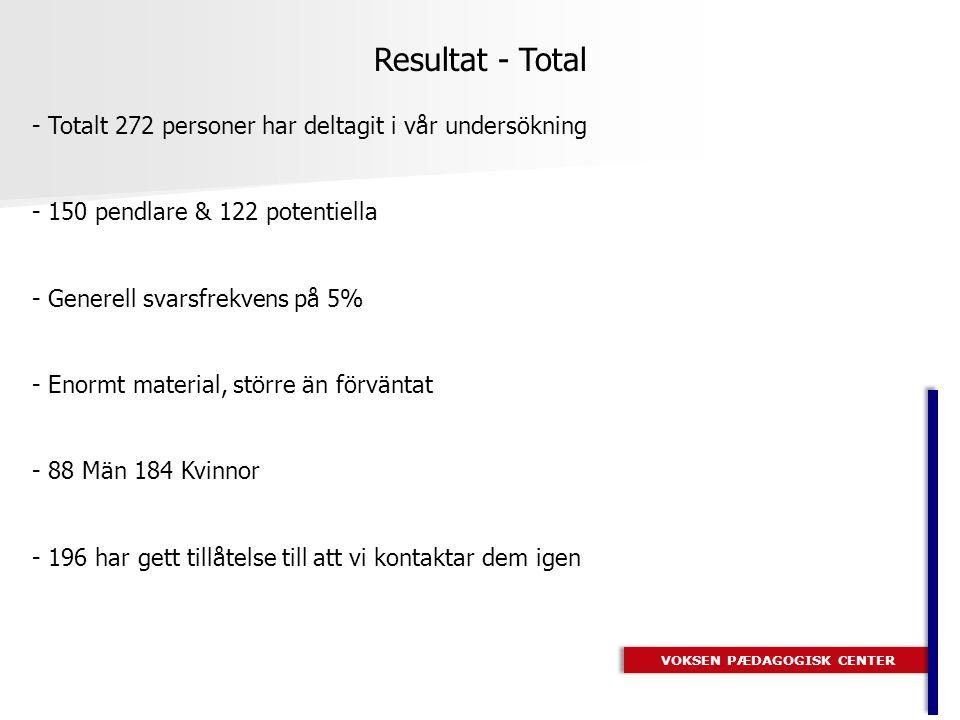 VOKSEN PÆDAGOGISK CENTER Resultat - Total - Totalt 272 personer har deltagit i vår undersökning - 150 pendlare & 122 potentiella - Generell svarsfrekvens på 5% - Enormt material, större än förväntat - 88 Män 184 Kvinnor - 196 har gett tillåtelse till att vi kontaktar dem igen
