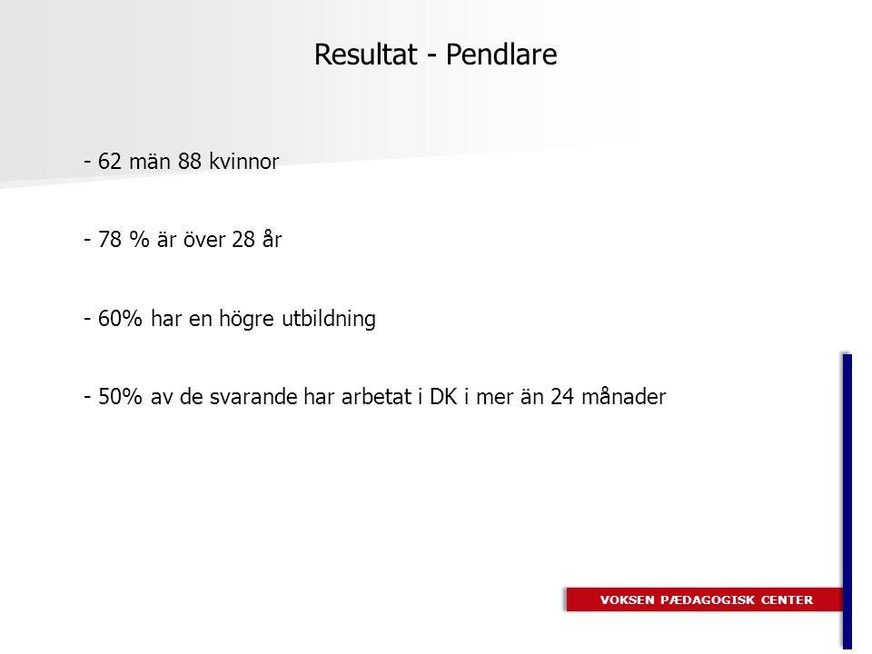 VOKSEN PÆDAGOGISK CENTER Resultat - Pendlare - 62 män 88 kvinnor - 78 % är över 28 år - 60% har en högre utbildning - 50% av de svarande har arbetat i DK i mer än 24 månader