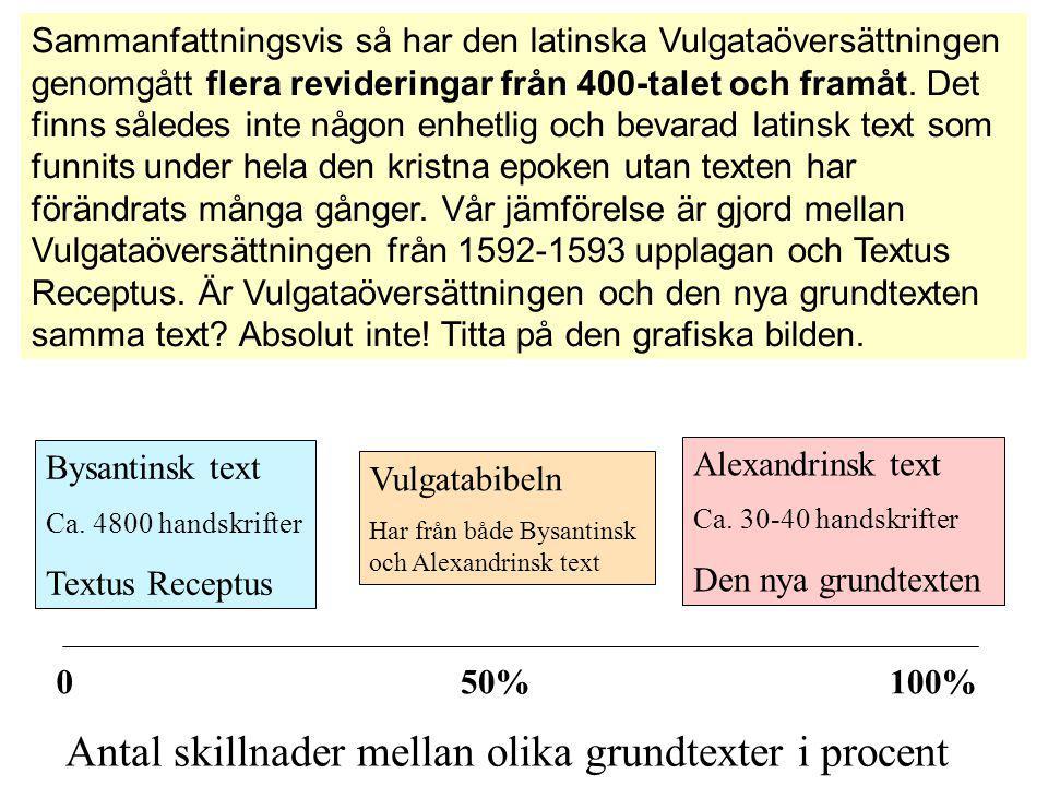Bysantinsk text Ca. 4800 handskrifter Textus Receptus Alexandrinsk text Ca. 30-40 handskrifter Den nya grundtexten Vulgatabibeln Har från både Bysanti