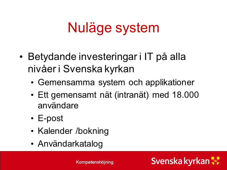 Kompetenshöjning Nuläge system Betydande investeringar i IT på alla nivåer i Svenska kyrkan Gemensamma system och applikationer Ett gemensamt nät (intranät) med 18.000 användare E-post Kalender /bokning Användarkatalog