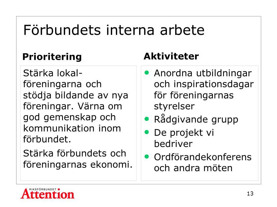 Förbundets interna arbete Prioritering Stärka lokal- föreningarna och stödja bildande av nya föreningar.