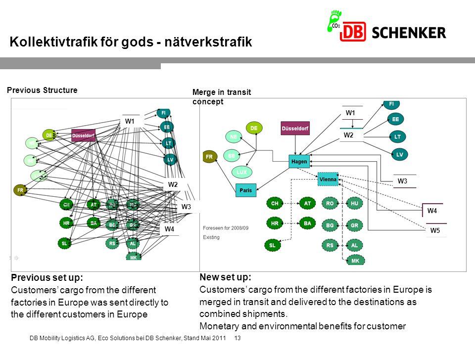 13DB Mobility Logistics AG, Eco Solutions bei DB Schenker, Stand Mai 2011 Kollektivtrafik för gods - nätverkstrafik Previous Structure Merge in transi