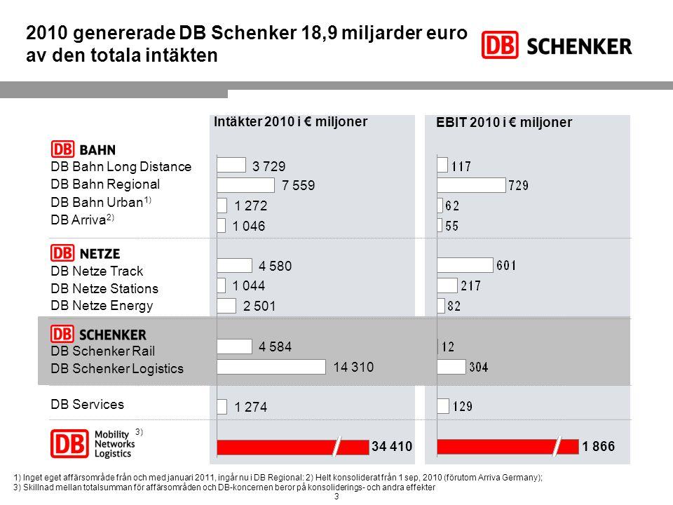 3DB Schenker Sverige, juli 2011 3 1) Inget eget affärsområde från och med januari 2011, ingår nu i DB Regional: 2) Helt konsoliderat från 1 sep, 2010
