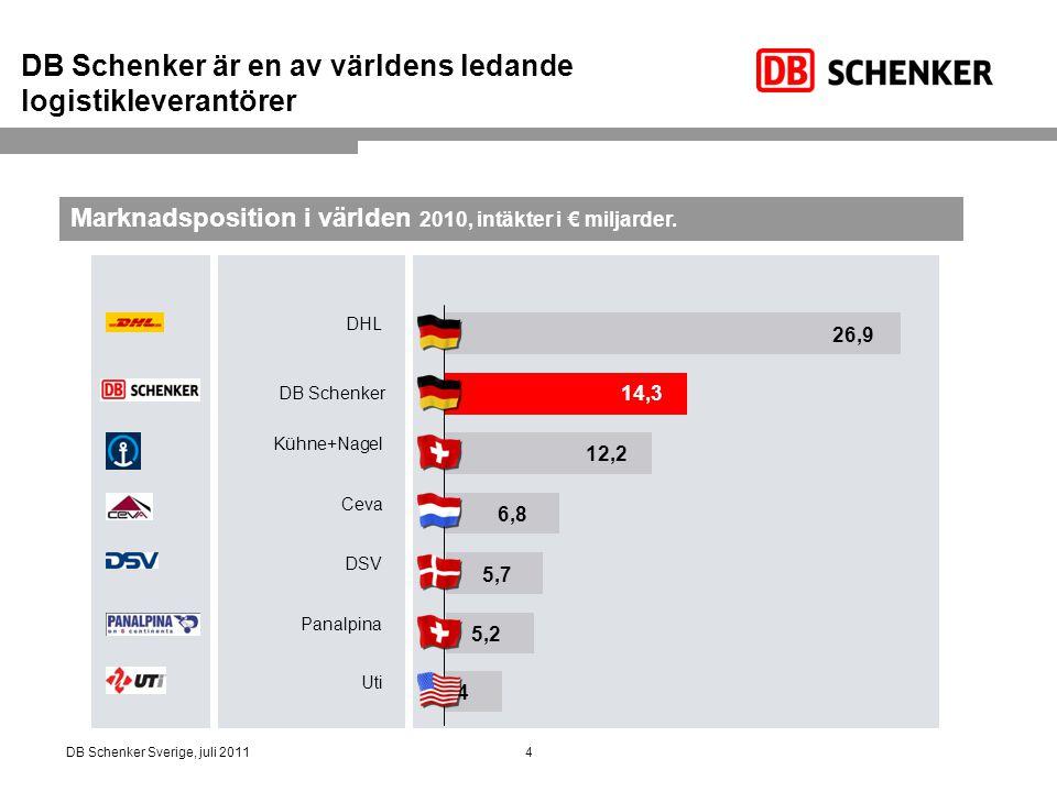 5DB Schenker Sverige, juli 2011 DB Schenker Sverige 14, 7 miljarder SEK i omsättning 4 000 anställda 4 000 lastbärare 300 samverkande åkerier med 6 000 anställda 17,4 miljoner gods- och paketsändningar per år (Drygt 66 000 sändningar per dag) Hanterar 83 600 sjö- och flygsändningar per år Integrerade och effektiva lösningar för tredjepartslogistik Skräddarsydda transportnätverk för kunder med specialbehov Konsultverksamhet för logistik på taktisk och strategisk nivå (År 2010)