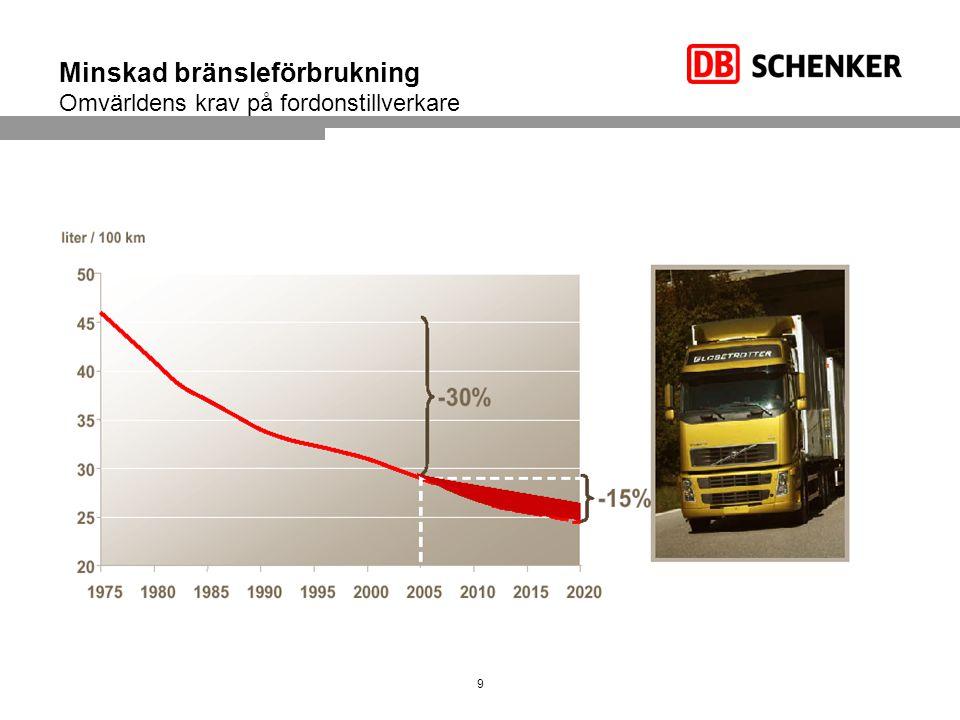 Sparsam körning och hastighetsanpassning Genom att hålla förarna utbildade i sparsam körning så sparar vi cirka 5 % på bränsleförbrukningen –Fördel för åkeriet – lägre bränslekostnad –Nackdel – utbildningskostnaden samt att vara av med förarna under utbildningstiden Genom att sänka hastigheten sparas bränsle - Exempel – sänk 2 km/h och spara drygt 1 % i bränsleförbrukning –Fördel – lägre bränsleförbrukning och ökad trafiksäkerhet –Nackdel - inga 10Schenker AB, Avdelning eller presentationens namn, 2010- YKB (Yrkesförar- kompetensbevis) är ett EU-direktiv gällande yrkesförare.