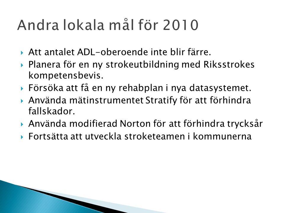  Att antalet ADL-oberoende inte blir färre.  Planera för en ny strokeutbildning med Riksstrokes kompetensbevis.  Försöka att få en ny rehabplan i n