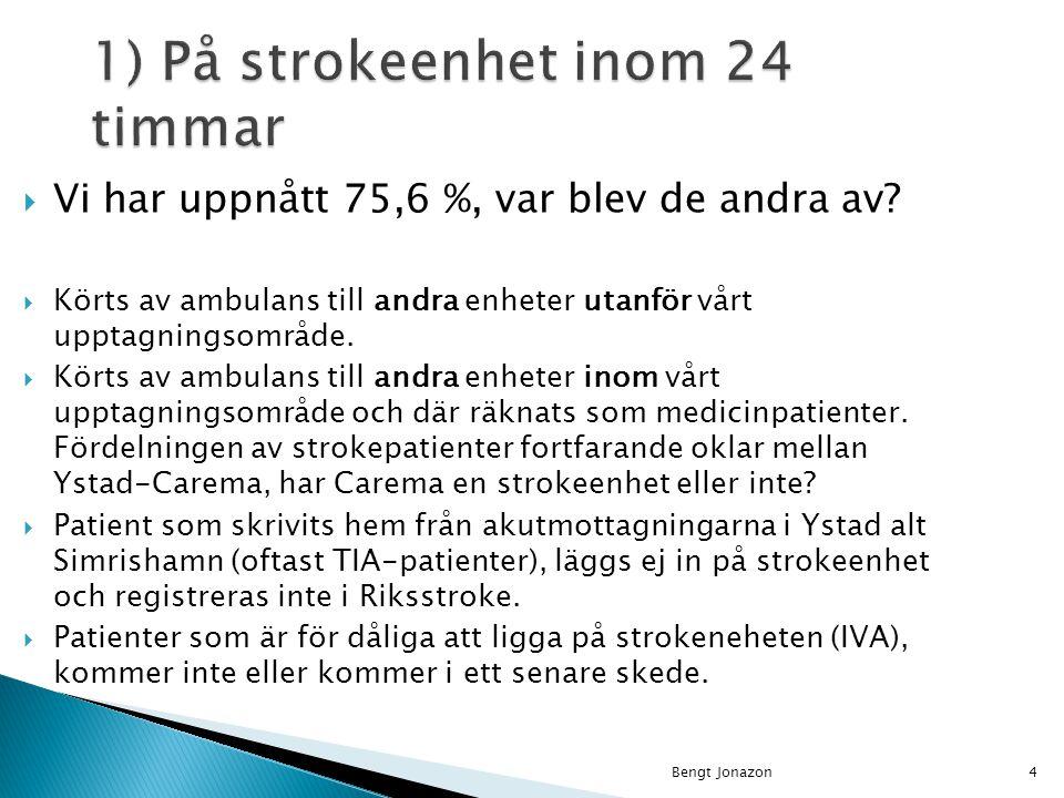  Blivit inlagda på andra avdelningar eller på kliniken men inte på strokeenheten och inte överflyttats till strokeenheten inom 24-timmarsgränsen.