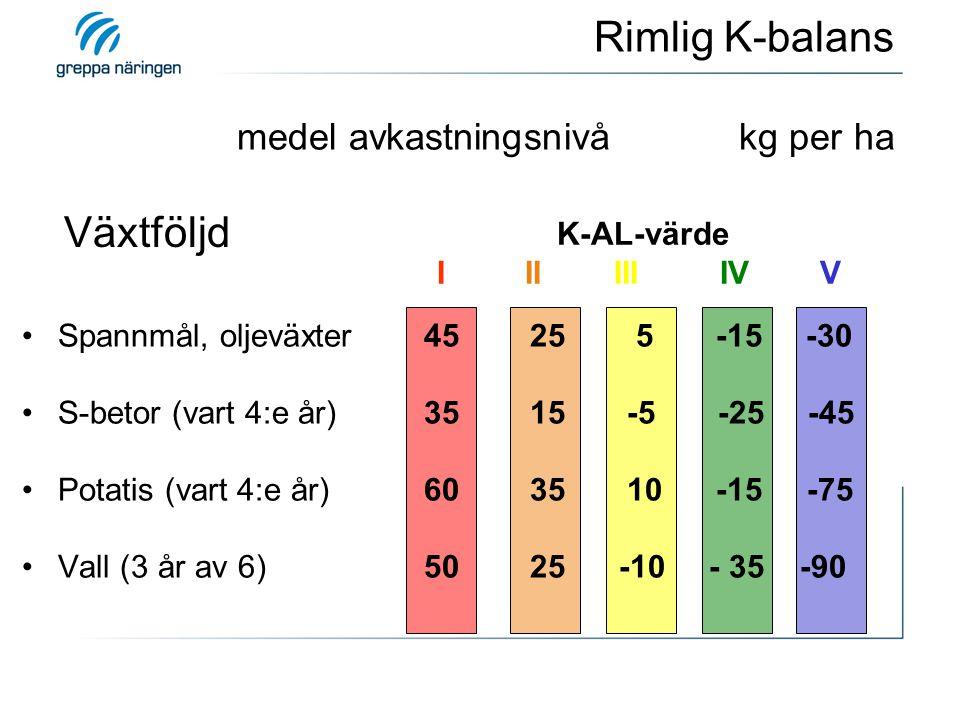 Växtföljd K-AL-värde I II III IV V Spannmål, oljeväxter 45 25 5 -15 -30 S-betor (vart 4:e år) 35 15 -5 -25 -45 Potatis (vart 4:e år) 60 35 10 -15 -75 Vall (3 år av 6) 50 25 -10 - 35 -90 Rimlig K-balans medel avkastningsnivå kg per ha