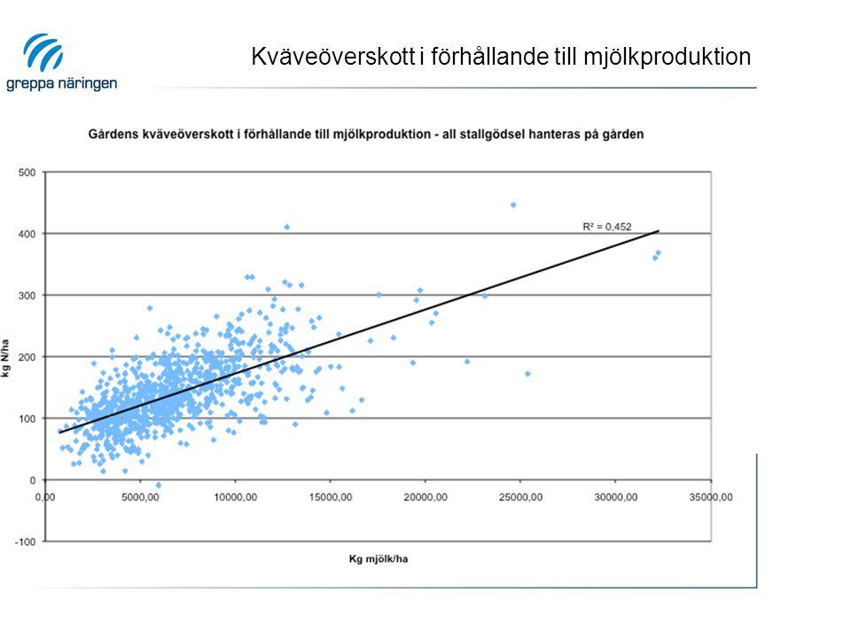 Kväveöverskott i förhållande till mjölkproduktion