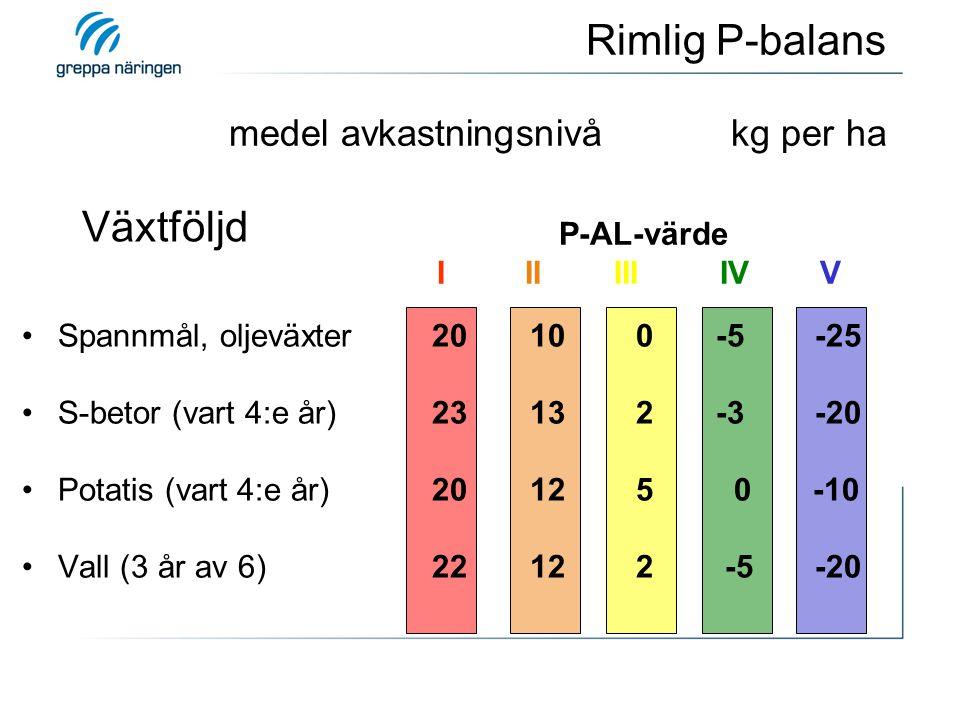 Växtföljd P-AL-värde I II III IV V Spannmål, oljeväxter 20 10 0 -5 -25 S-betor (vart 4:e år) 23 13 2 -3 -20 Potatis (vart 4:e år) 20 12 5 0 -10 Vall (3 år av 6) 22 12 2 -5 -20 Rimlig P-balans medel avkastningsnivå kg per ha