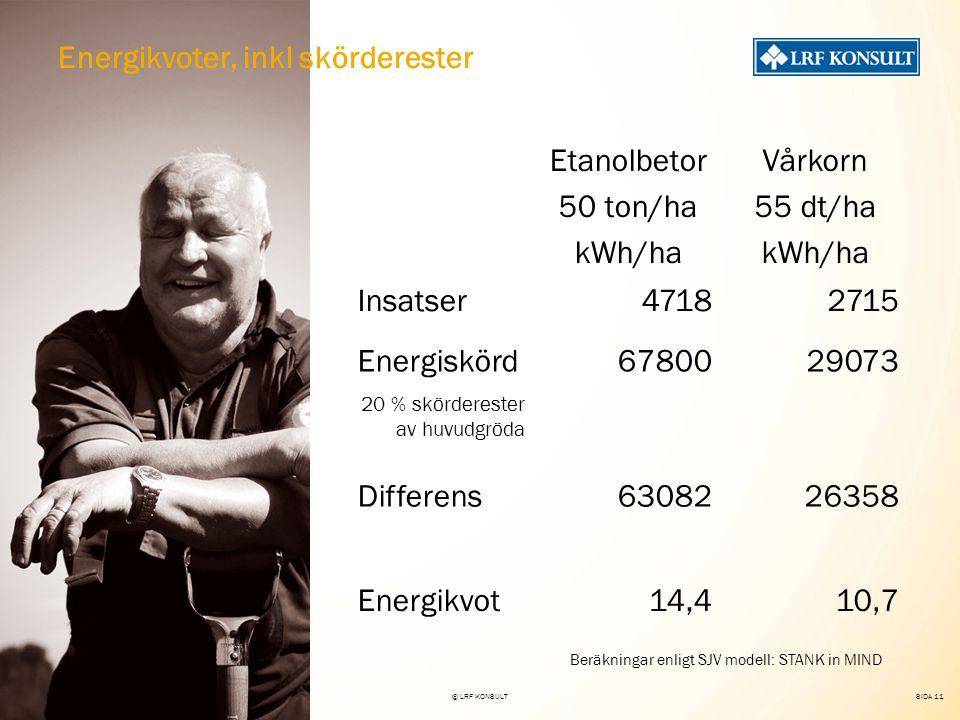 SIDA 11 22 nov 2007© LRF KONSULT Energikvoter, inkl skörderester Etanolbetor 50 ton/ha kWh/ha Vårkorn 55 dt/ha kWh/ha Insatser47182715 Energiskörd6780029073 20 % skörderester av huvudgröda Differens6308226358 Energikvot14,410,7 Beräkningar enligt SJV modell: STANK in MIND