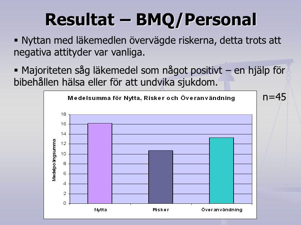 Resultat – BMQ/Personal  Nyttan med läkemedlen övervägde riskerna, detta trots att negativa attityder var vanliga.  Majoriteten såg läkemedel som nå