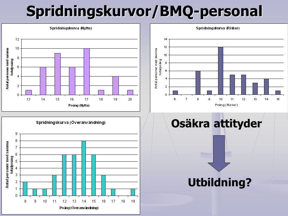 Spridningskurvor/BMQ-personal Osäkra attityder Utbildning?