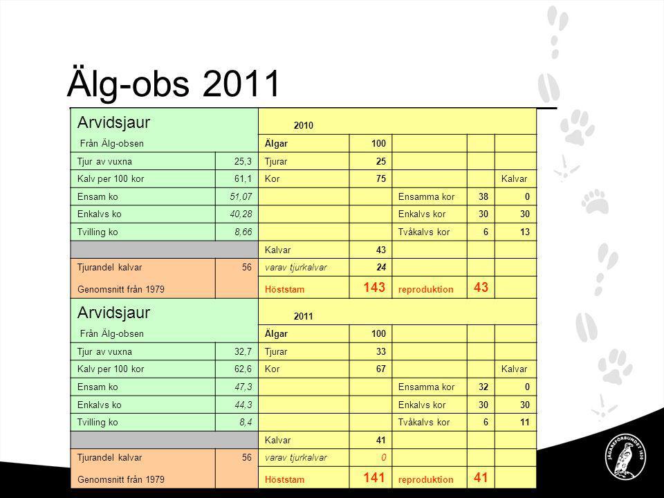 Arvidsjaur 2010 Från Älg-obsen Älgar100 Tjur av vuxna25,3Tjurar25 Kalv per 100 kor61,1Kor75 Kalvar Ensam ko51,07 Ensamma kor380 Enkalvs ko40,28 Enkalv
