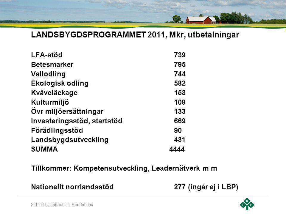 Sid 11 | Lantbrukarnas Riksförbund LANDSBYGDSPROGRAMMET 2011, Mkr, utbetalningar LFA-stöd739 Betesmarker795 Vallodling744 Ekologisk odling582 Kväveläc
