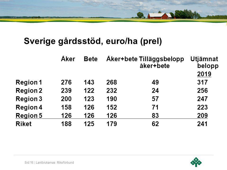 Sid 16 | Lantbrukarnas Riksförbund Sverige gårdsstöd, euro/ha (prel) ÅkerBeteÅker+bete Tilläggsbelopp Utjämnat åker+betebelopp 2019 Region 12761432684