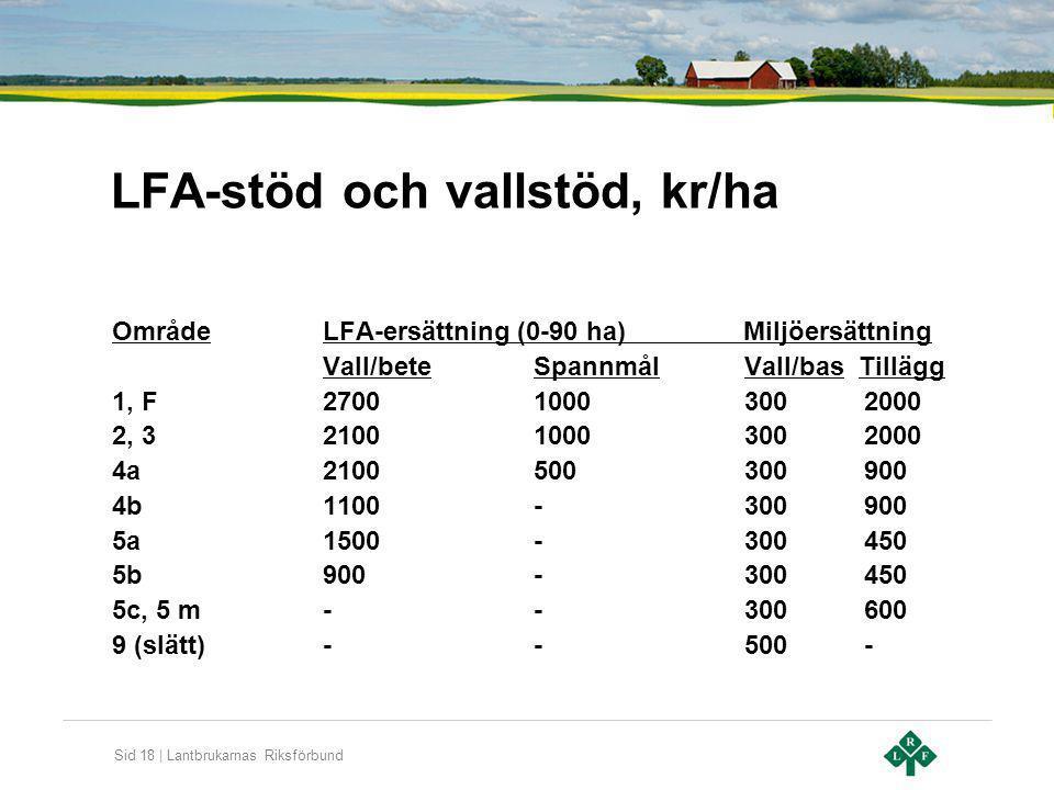 Sid 18 | Lantbrukarnas Riksförbund LFA-stöd och vallstöd, kr/ha OmrådeLFA-ersättning (0-90 ha) Miljöersättning Vall/beteSpannmålVall/bas Tillägg 1, F2
