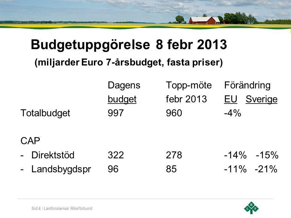 Sid 5 | Lantbrukarnas Riksförbund Förgröning av direktstöd Obligatoriskt, 30% av direktstödet Undantag förgröning: Under 15 ha, hela gården gräsmark, EKO Villkor -Växtföljd, 15-30 ha 2 grödor, över 30 ha 3 grödor -5% eko-areal (buffertzon, träda, landskapselement m m) -Skötsel av permanenta gräsmarker (95%) på landsnivå