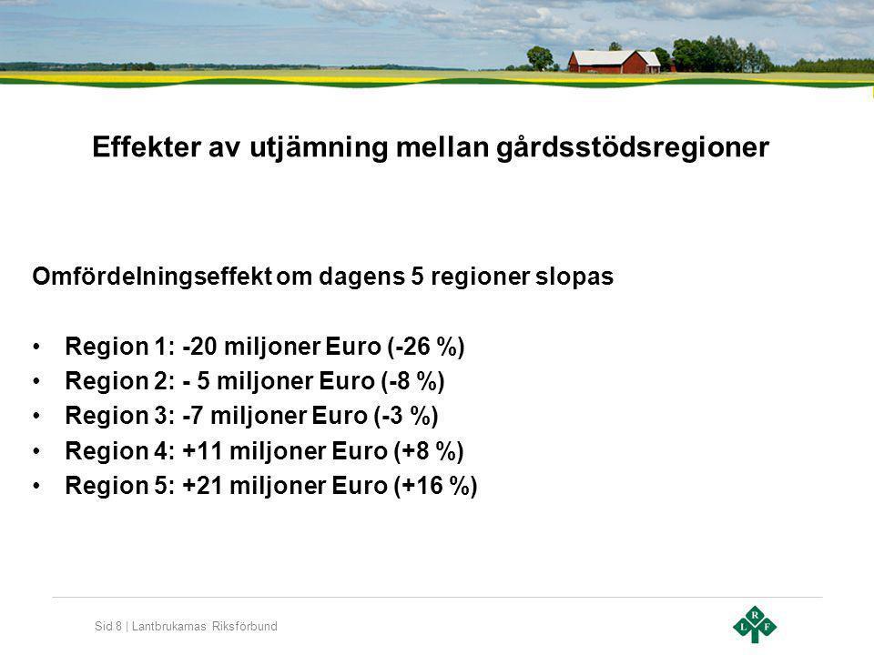 Sid 8 | Lantbrukarnas Riksförbund Effekter av utjämning mellan gårdsstödsregioner Omfördelningseffekt om dagens 5 regioner slopas Region 1: -20 miljon