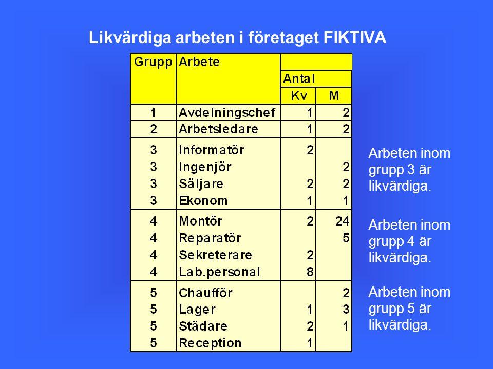 Likvärdiga arbeten i företaget FIKTIVA Arbeten inom grupp 3 är likvärdiga. Arbeten inom grupp 4 är likvärdiga. Arbeten inom grupp 5 är likvärdiga.