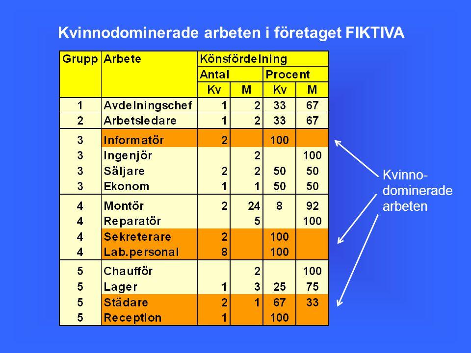 Kvinno- dominerade arbeten Kvinnodominerade arbeten i företaget FIKTIVA