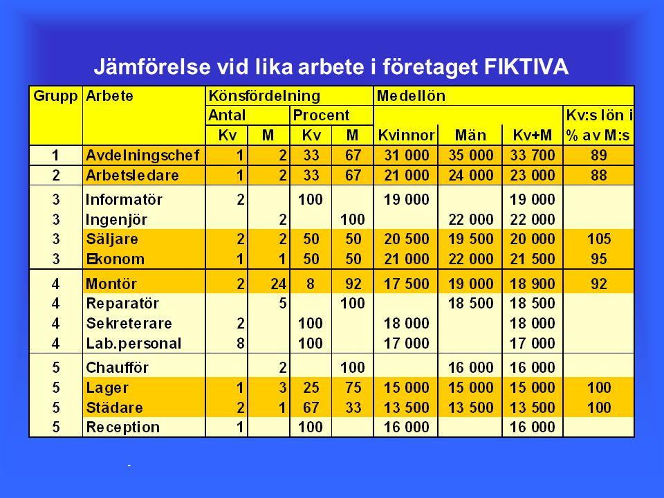 Jämförelse vid lika arbete i företaget FIKTIVA.