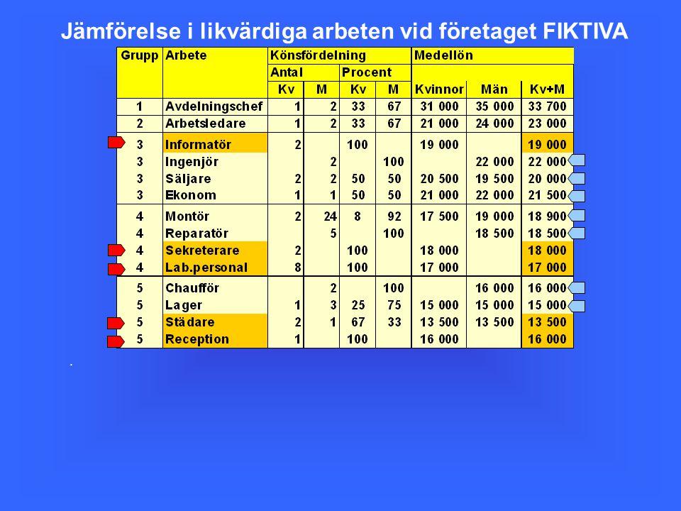 . Jämförelse i likvärdiga arbeten vid företaget FIKTIVA