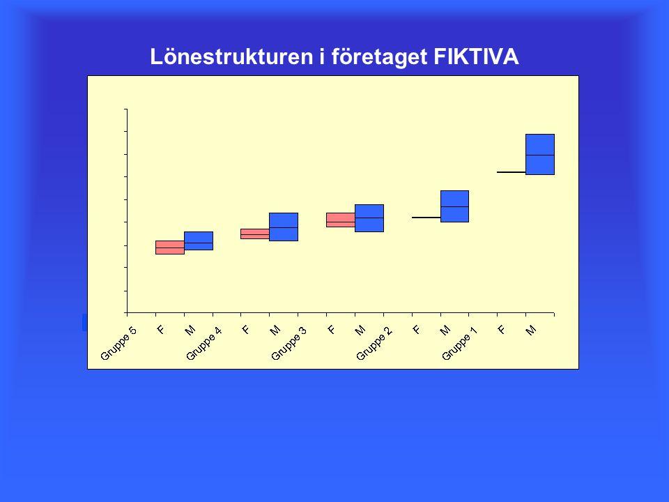 C B A Lönestrukturen i företaget FIKTIVA