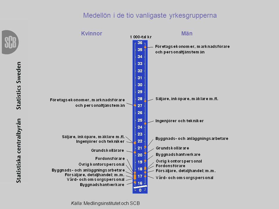 Medellön i de tio vanligaste yrkesgrupperna Källa: Medlingsinstitutet och SCB KvinnorMän