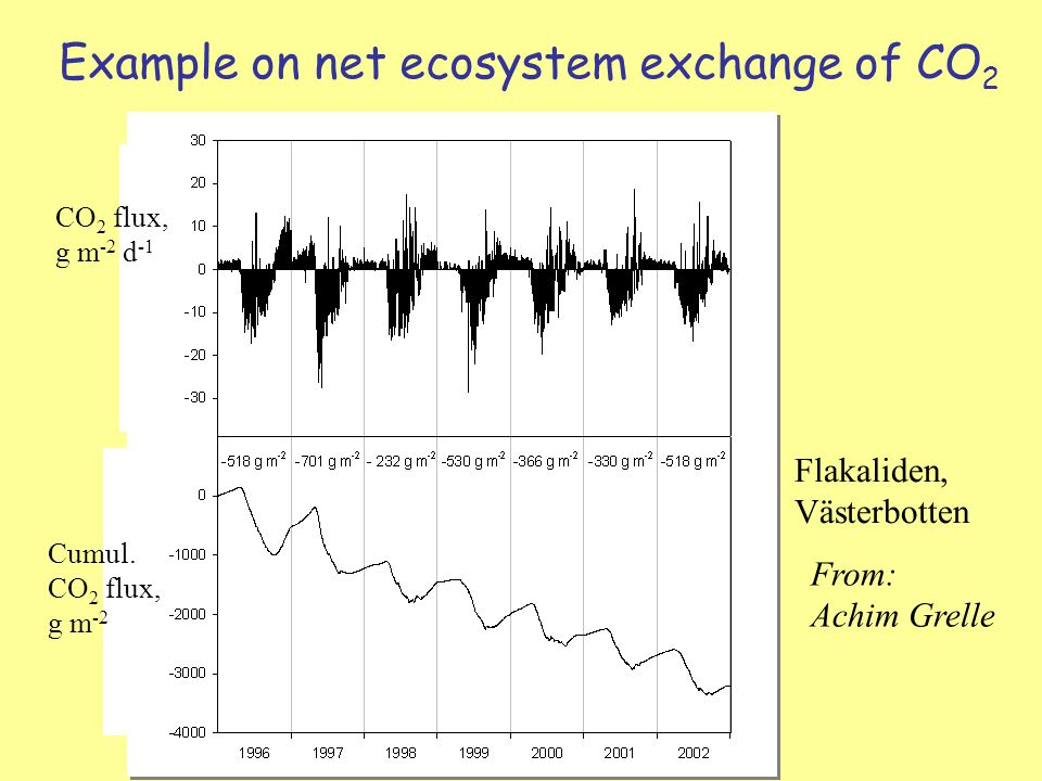 Example on net ecosystem exchange of CO 2 From: Achim Grelle Flakaliden, Västerbotten CO 2 flux, g m -2 d -1 Cumul.