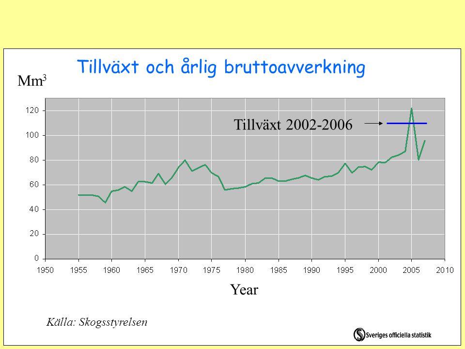 Svenska skogens biomassa Mton C per år Källa: Medel för år 2002-2006, Skogsstyrelsen