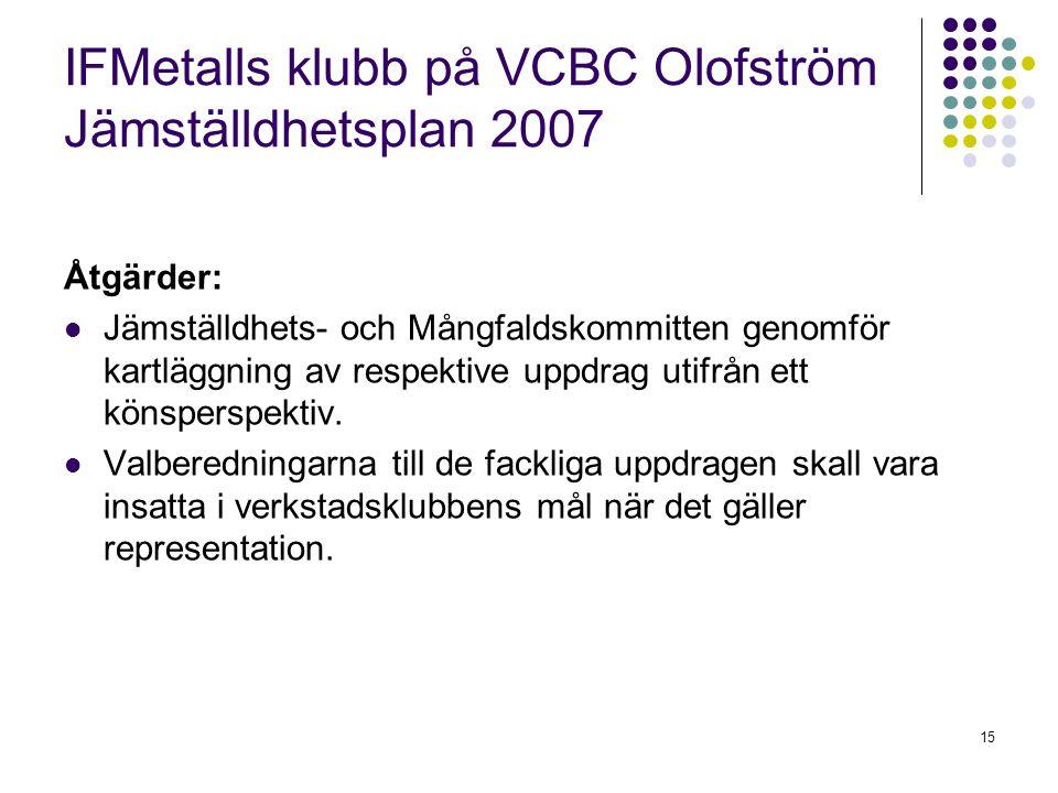 15 IFMetalls klubb på VCBC Olofström Jämställdhetsplan 2007 Åtgärder: Jämställdhets- och Mångfaldskommitten genomför kartläggning av respektive uppdra