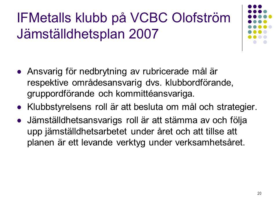 20 IFMetalls klubb på VCBC Olofström Jämställdhetsplan 2007 Ansvarig för nedbrytning av rubricerade mål är respektive områdesansvarig dvs. klubbordför