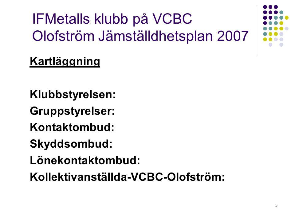 6 IFMetalls klubb på VCBC Olofström Jämställdhetsplan 2007 Analys: En analys av antalet män respektive kvinnor på olika förtroendeuppdrag ska göras.